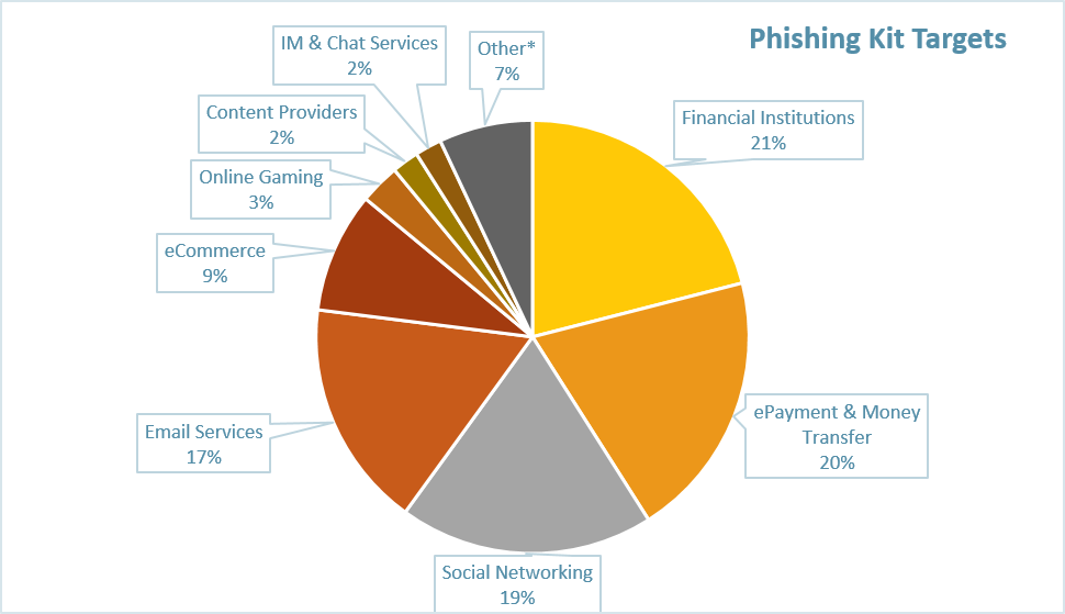 Phishing_Kit_Targets