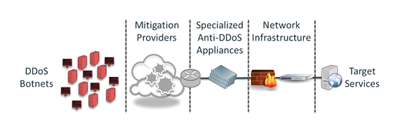 DDoS_layered_Mitigation_Approach