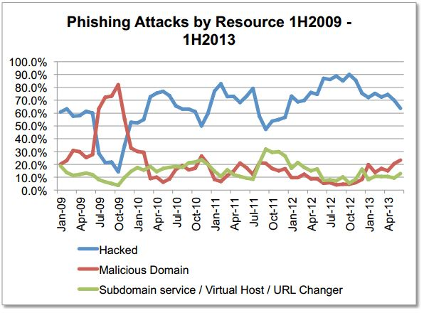 APWG_Phishing_Resource_Trend