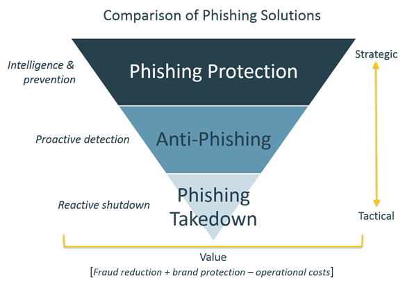 Comparison_of_Phishing_Solutions