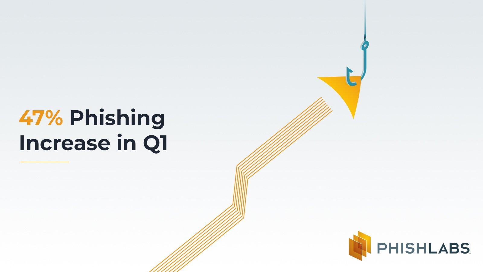 47 Percent Phishing Increase in Q1