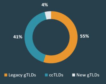 Percentage of Phish per TLD