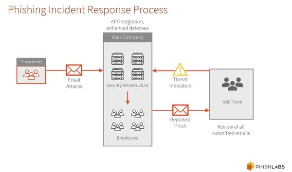 Phishing Incident Response Process