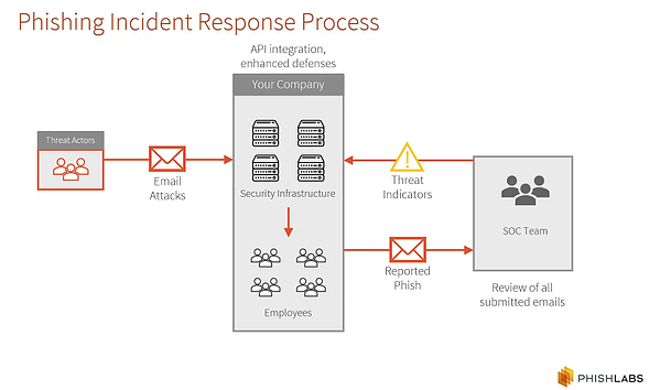 Phishing Incident Response Process