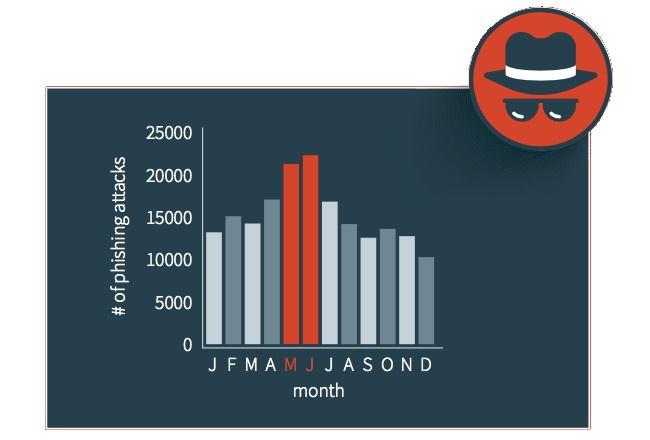 Phishing Months 2016-1.jpg
