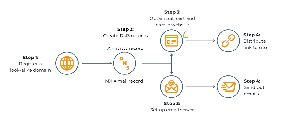 Steps to Create a Look-alike Domain Attack