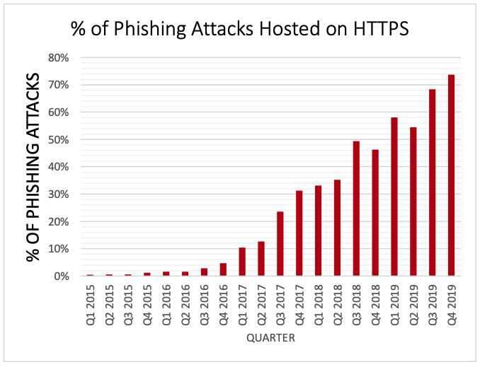 phishing-attacks-using-https-2019