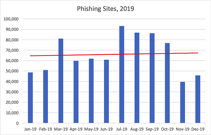 phishing-sites-year-2019