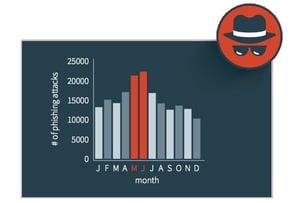 Phishing Months 2016-1