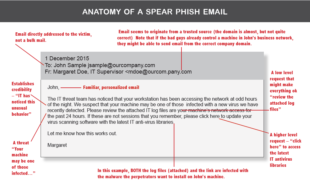 Anatomy of a Spear Phish Email