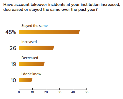 ISMG_Survey_ATO_Question