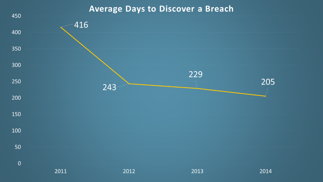 Mandiant_Days_to_discover_a_breach_graphic.png