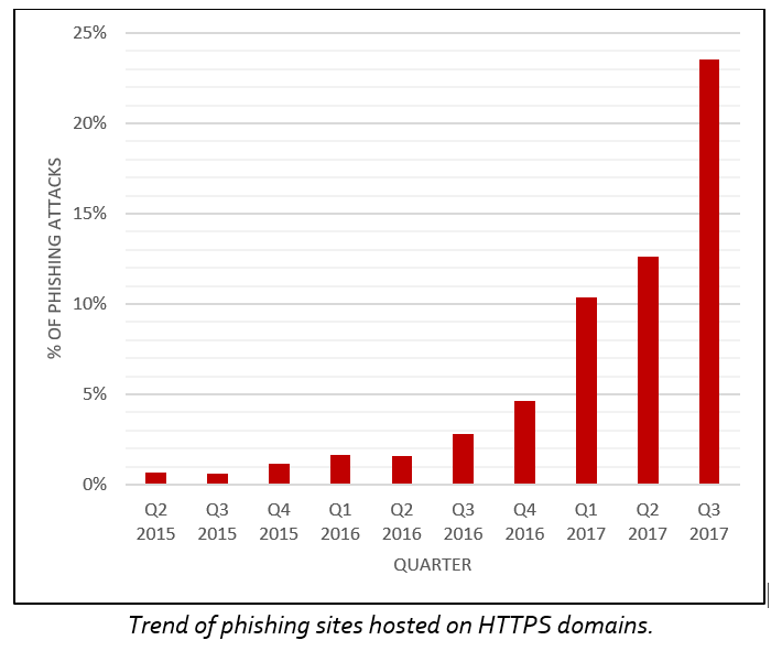 A Quarter of Phishing Attacks are Now Hosted on HTTPS Domains: Why?